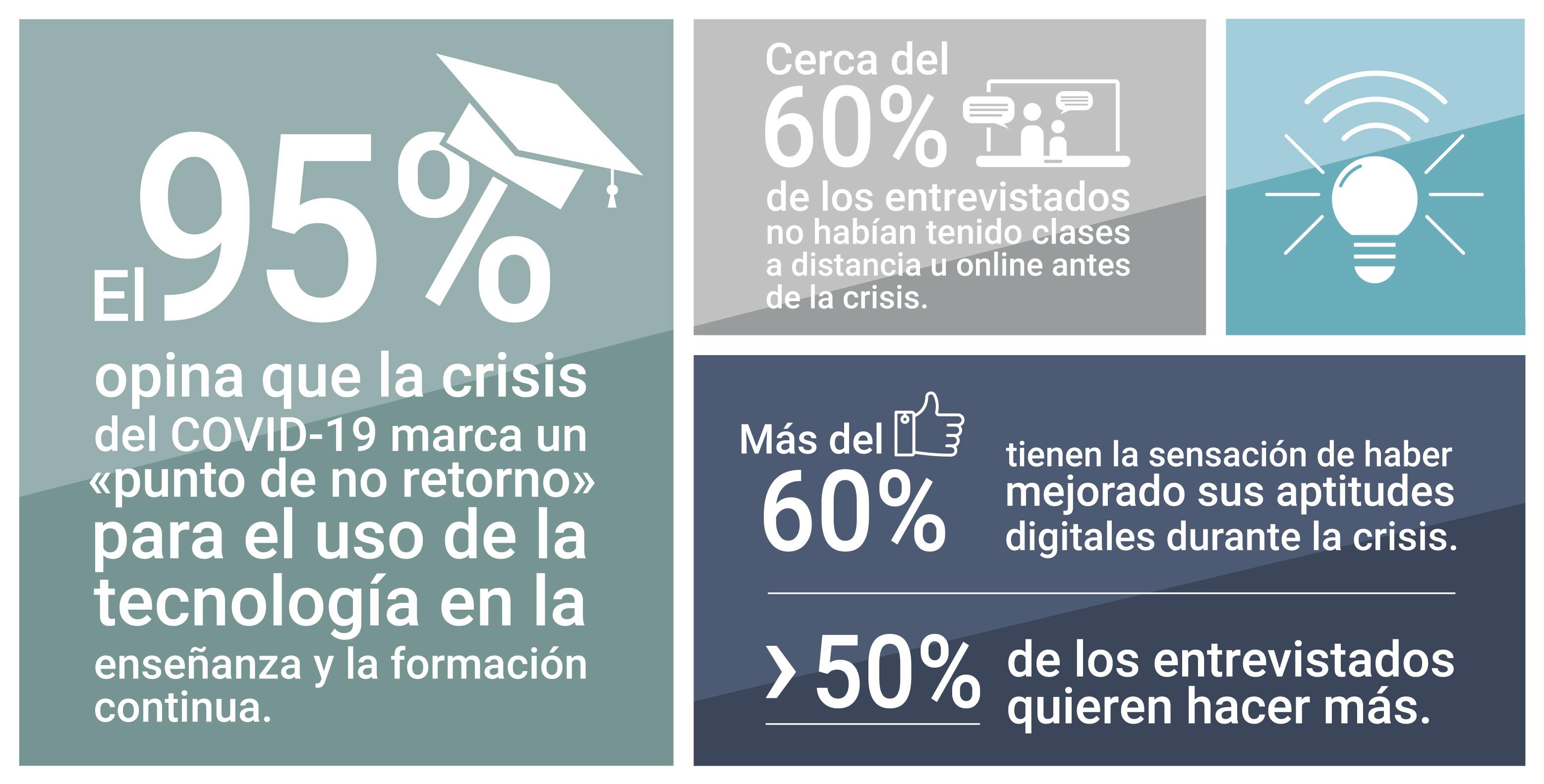 Estadística sobre la enseñanza digital