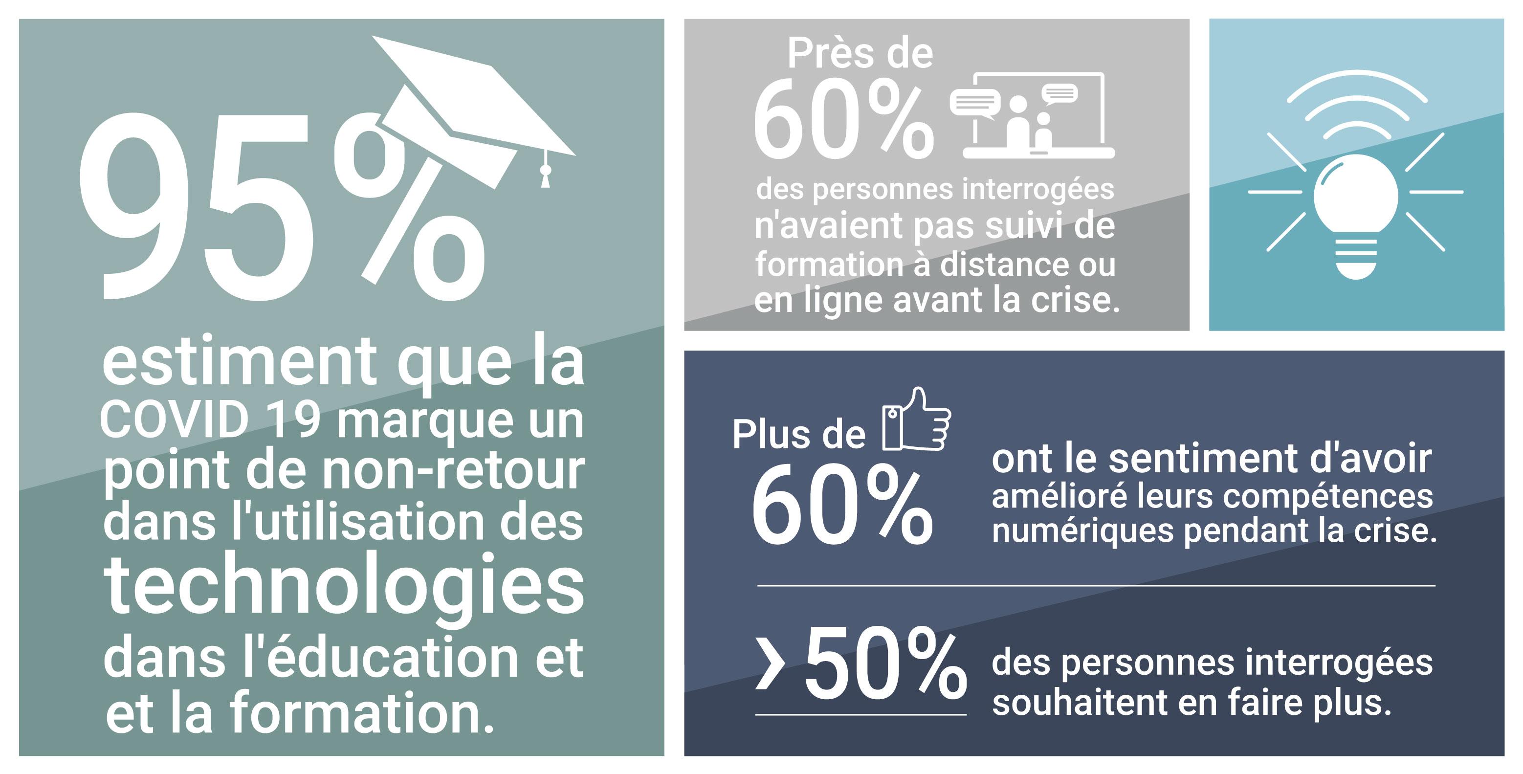 Statistiques de l'enseignement numérique