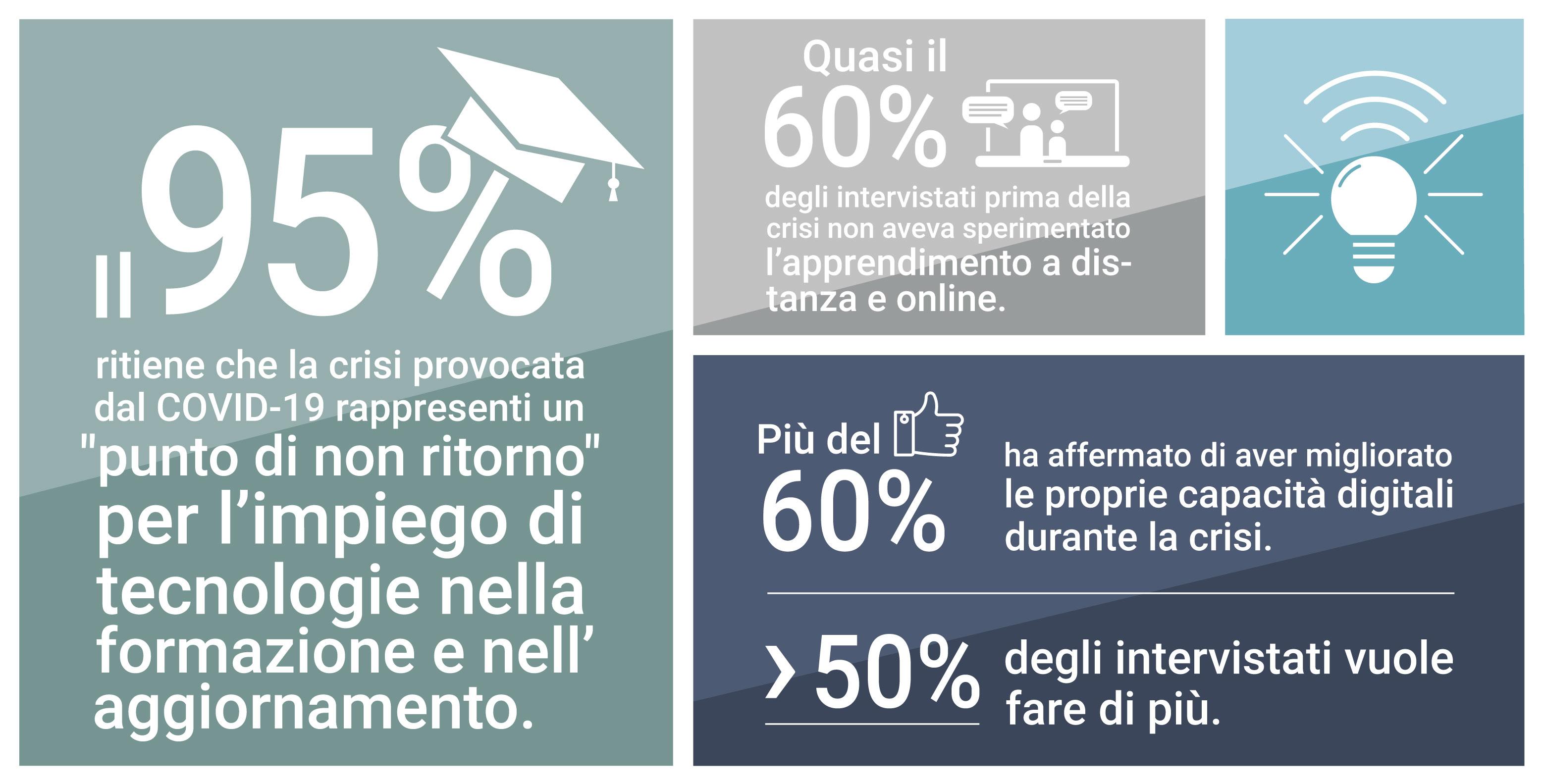 Statistica lezione digitale
