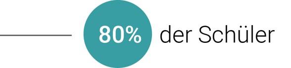 80% Schüler
