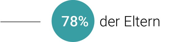 78% Eltern