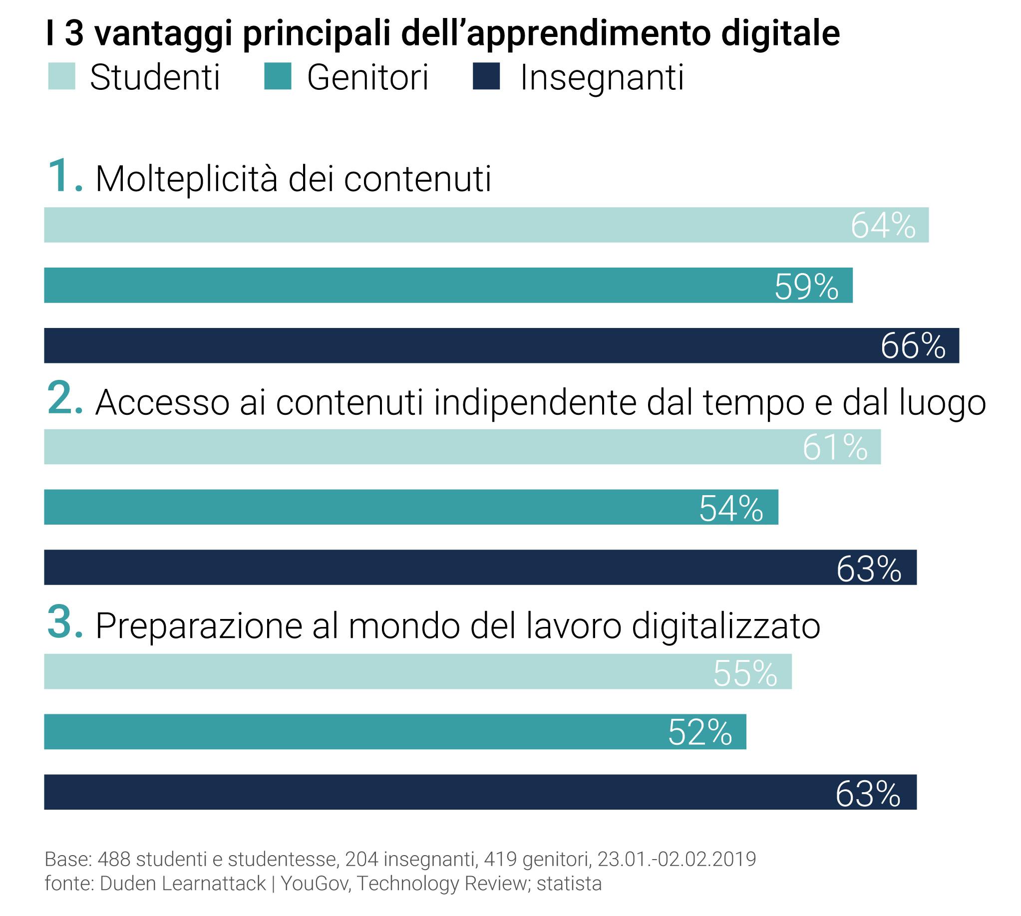 I 3 vantaggi principali dell'apprendimento digitale