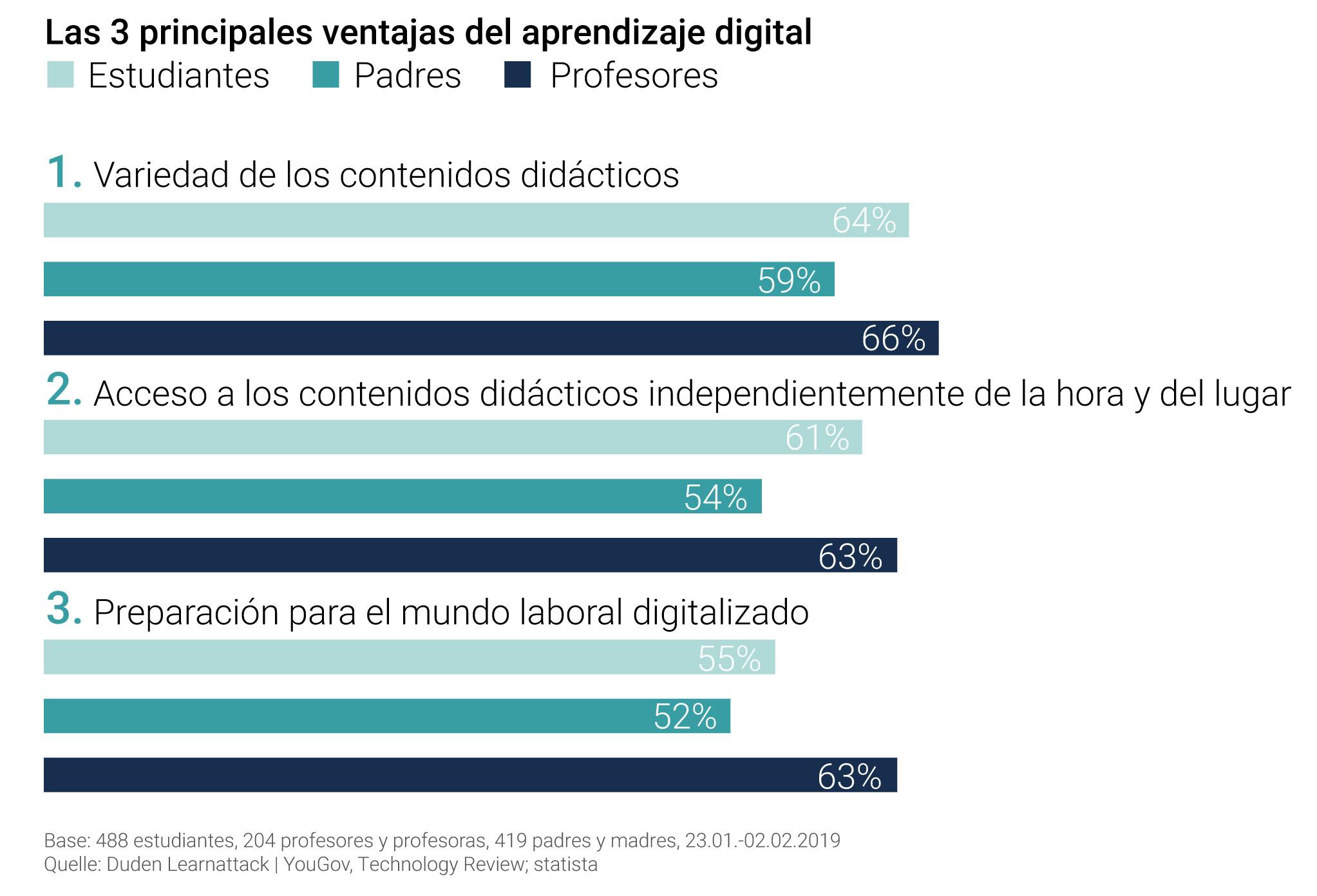 Las 3 principales ventajas del aprendizaje digital