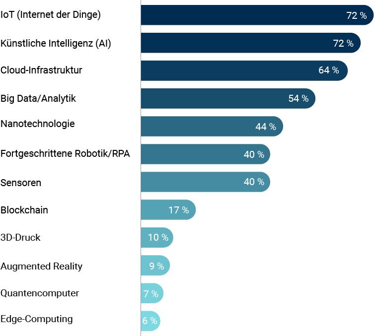 Industrie-Statistik