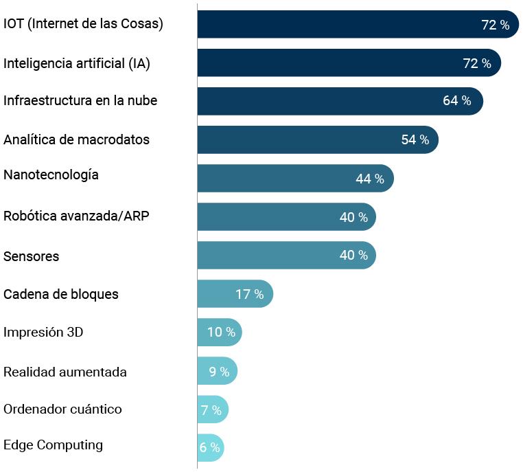 Estadística industria