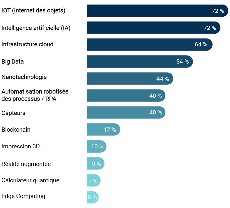 Statistiques du secteur industriel