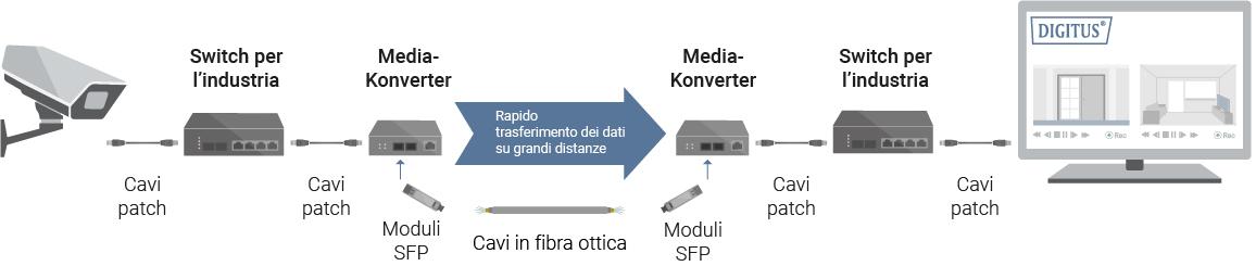 Infografica - Media converter
