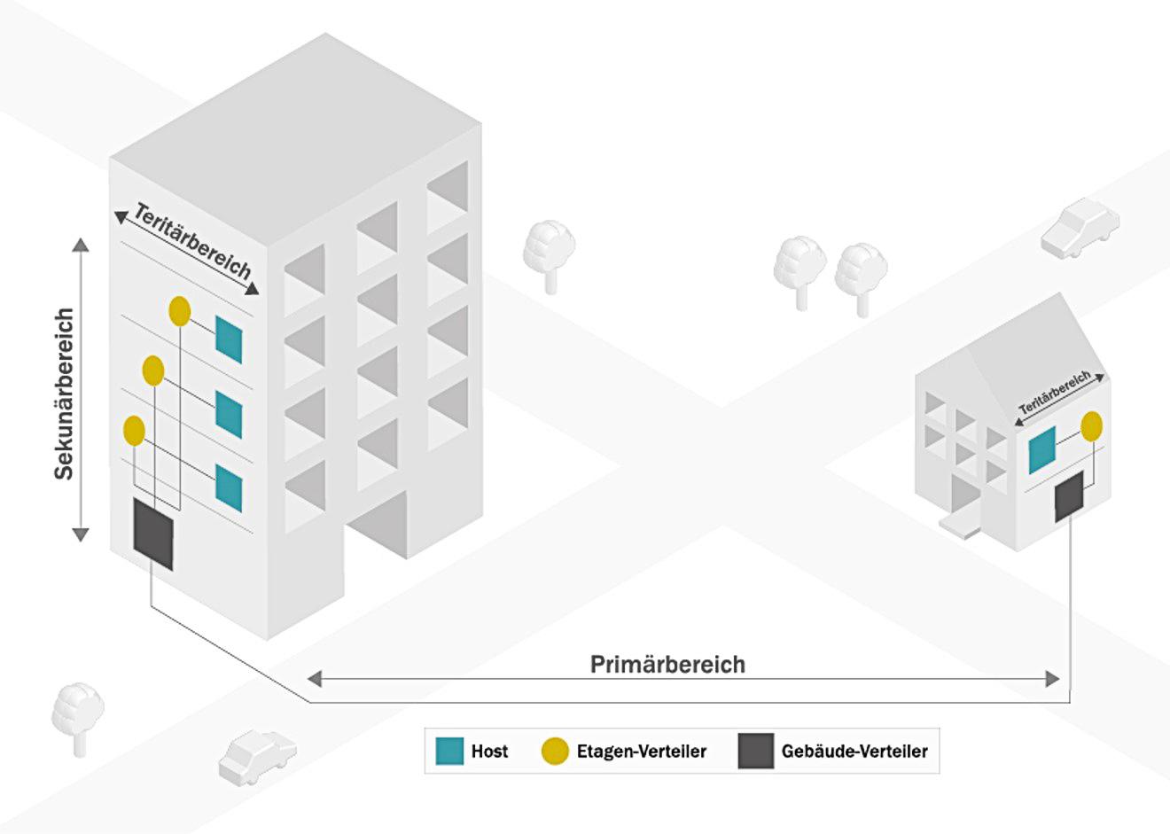 Skizze über die Primär-, Sekundär- und Tertiärbereiche